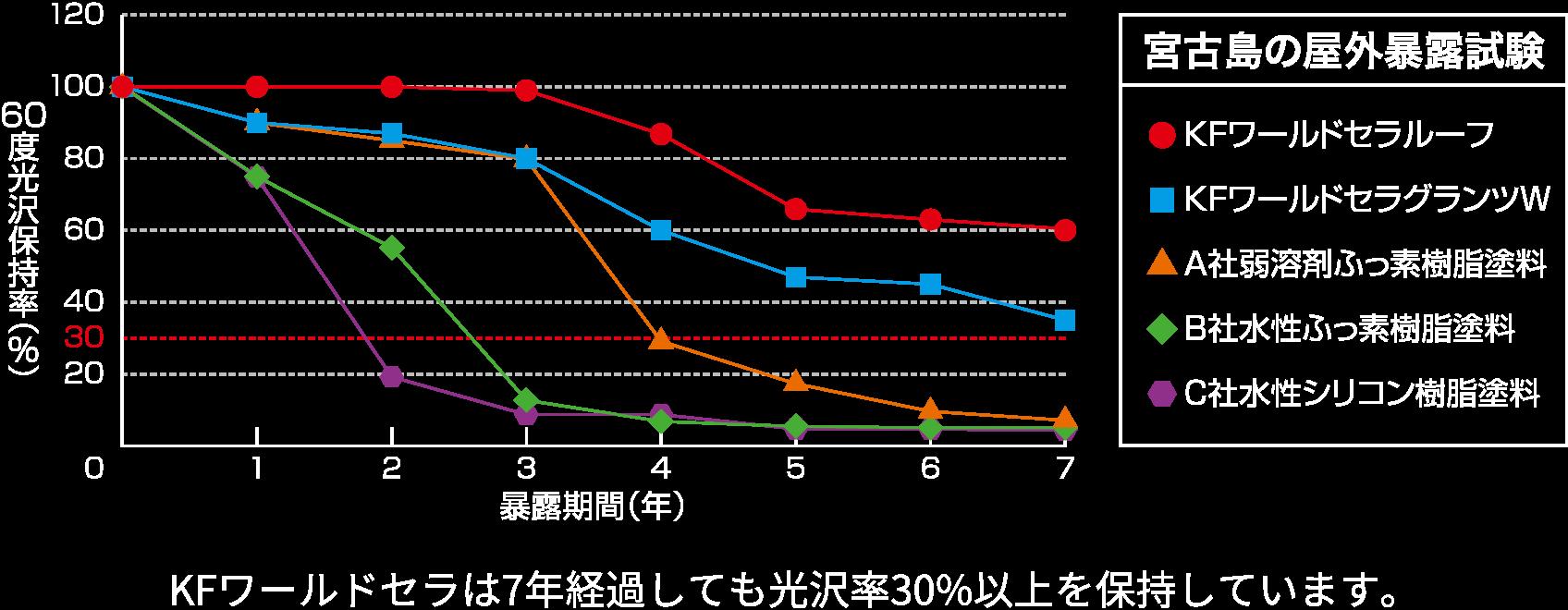 宮古島での屋外暴露試験のグラフ