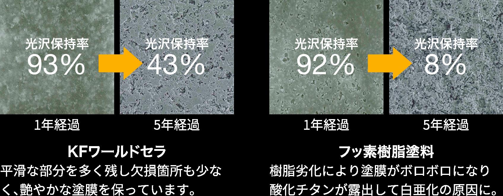 光沢保持率の変化の比較